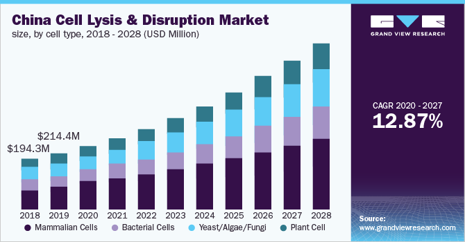 China cell lysis & disruption market size, by cell type, 2014 - 2025 (USD Million)