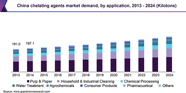 China chelating agents market