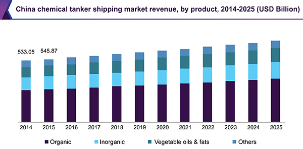 China chemical tanker shipping market revenue by product, 2014 - 2025 (USD Billion)