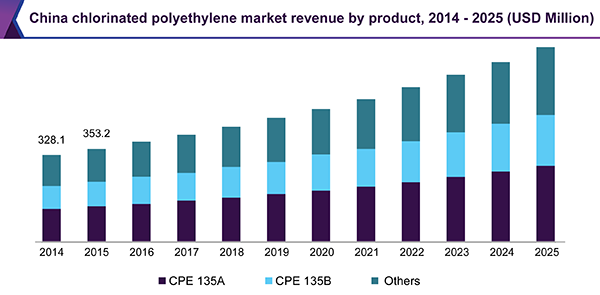 China chlorinated polyethylene market