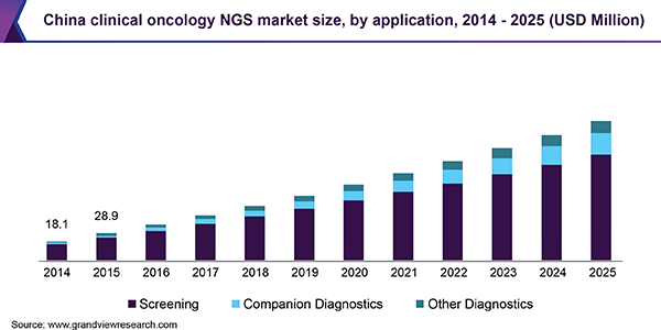 China clinical oncology NGS market