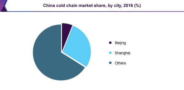 China cold chain market share, by city, 2016 (%)