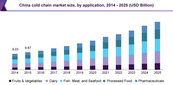 China cold chain market size, by application, 2014 - 2025 (USD Billion)