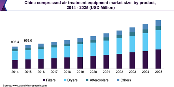 China compressed air treatment equipment market