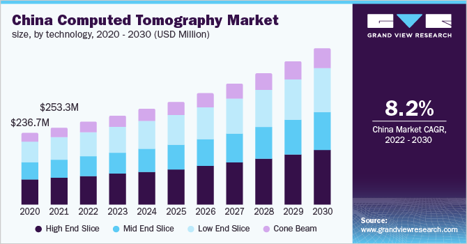 China Computed Tomography Market Size, by Technology, 2015 - 2026 (USD Million)