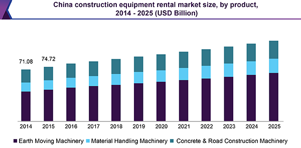 China construction equipment rental market