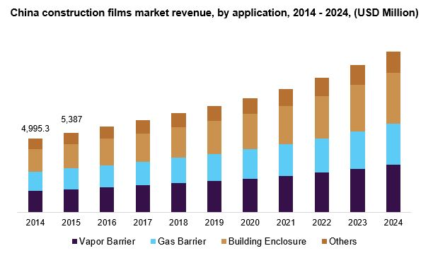 China construction films market