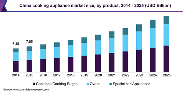 China cooking appliance Market