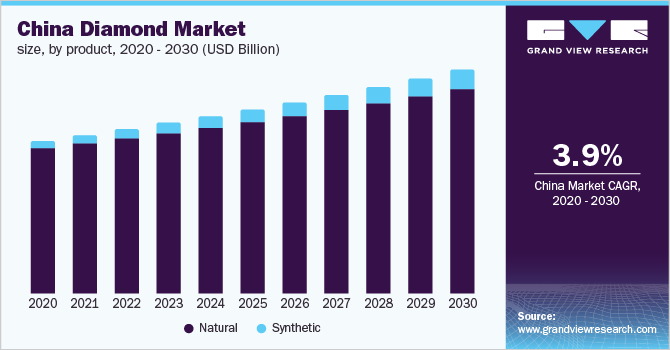 China diamond market size, by product, 2014 - 2030 (USD Billion)