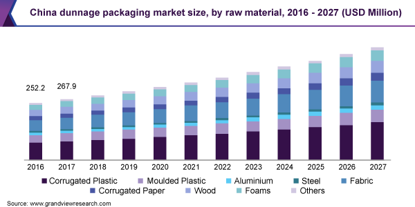 China dunnage packaging market size