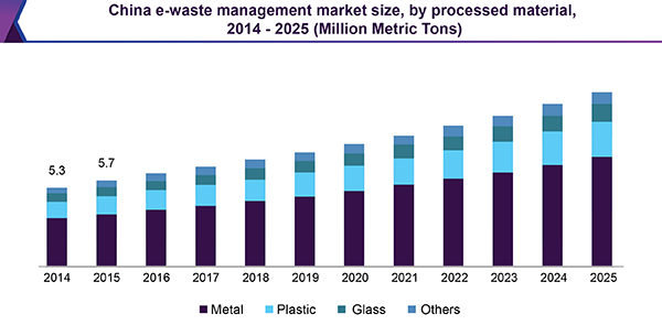 China e-waste management market size, by processed material, 2014 - 2025 (Million Metric Tons)