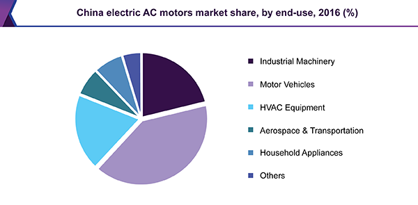China electric AC motors market
