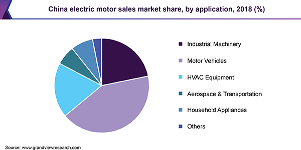 China electric motor sales market