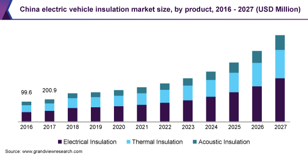 https://www.grandviewresearch.com/static/img/research/china-electric-vehicle-insulation-market.png