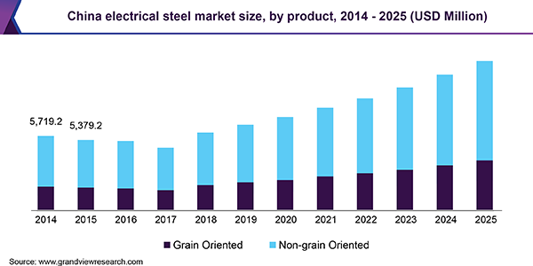 China electrical steel Market