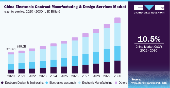 China electronic contract manufacturing and design services market
