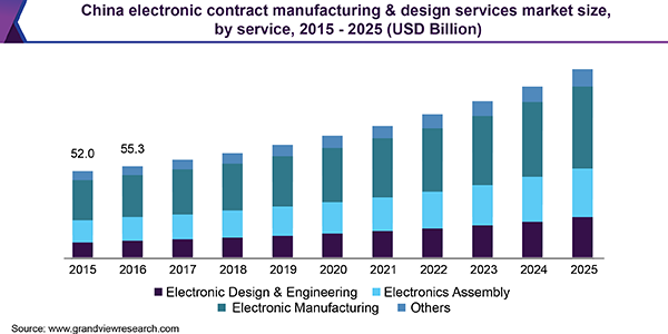 Electronic Contract Manufacturing & Design Services Market