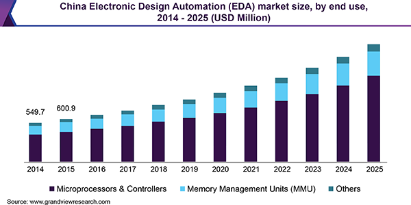 China Electronic Design Automation (EDA) market