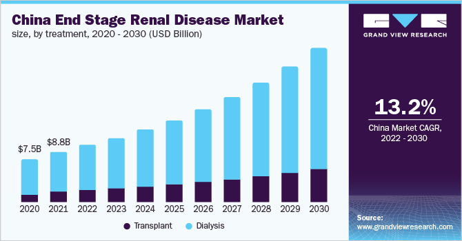 China end stage renal disease market share