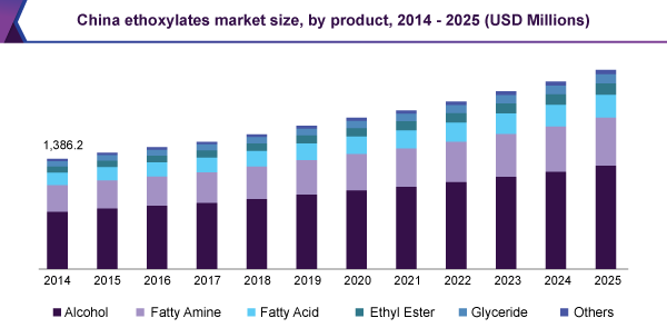 China ethoxylates market size, by product, 2014 – 2025 (USD Millions)