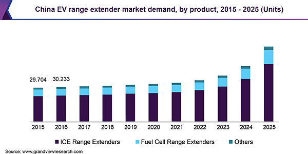 China EV range extender market demand, by product, 2015 - 2025 (Units)