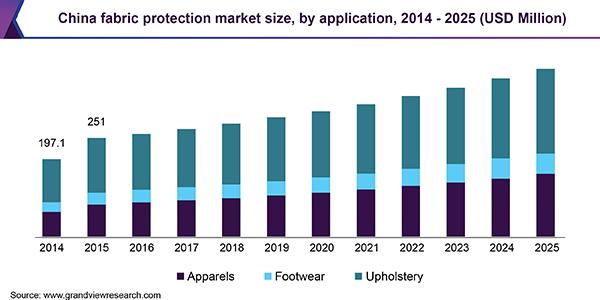 China fabric protection market