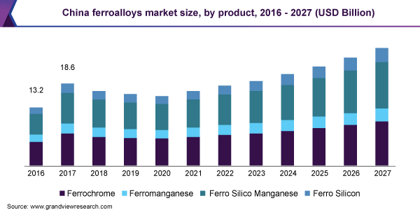 China ferroalloys market size, by product, 2016-2027 (USD Billion)
