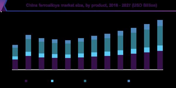China ferroalloys market size, by product, 2016-2027 (USD Billion)