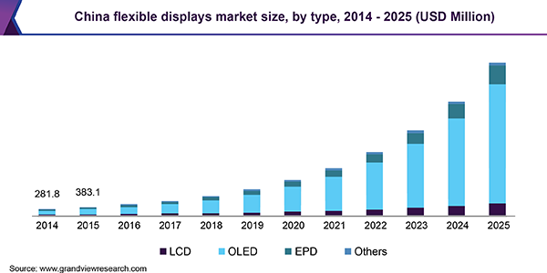 China flexible displays market