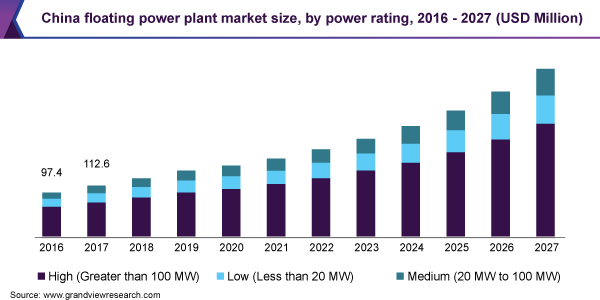 China floating power plant market size, by power rating, 2016 - 2027 (USD Million)