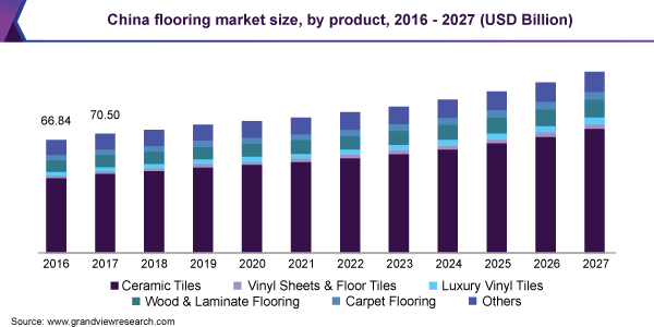 China Flooring Market Size, By Product, 2014 - 2024 (USD Billion)