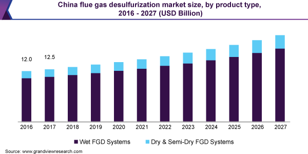 China flue gas desulfurization market size