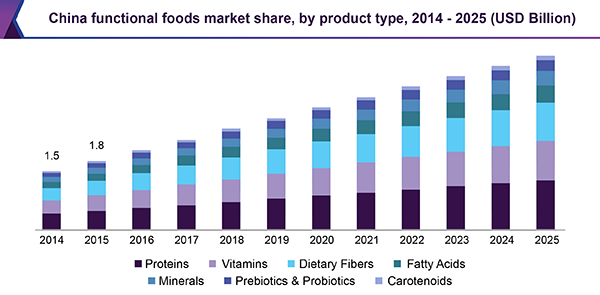 China functional foods market share, by product type, 2014 - 2025 (USD Billion)