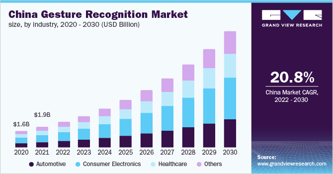 China gesture recognition market, by industry, 2014 - 2025 (USD Million)