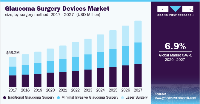 China glaucoma surgery devices market size, by surgery method, 2016 - 2027 (USD Million)