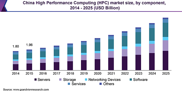 China High Performance Computing (HPC) market size, by component, 2014 - 2025 (USD Billion)