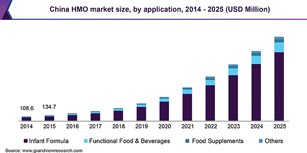 China HMO market size, by application, 2014 - 2025 (USD Million)