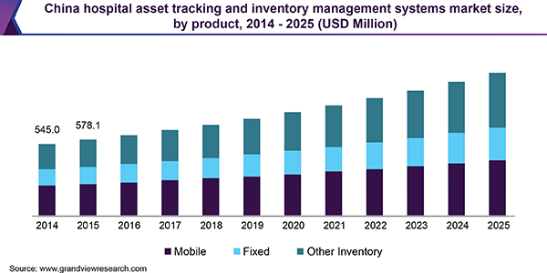 China hospital asset tracking and inventory management systems market