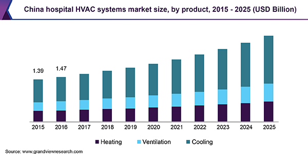 China hospital HVAC systems market