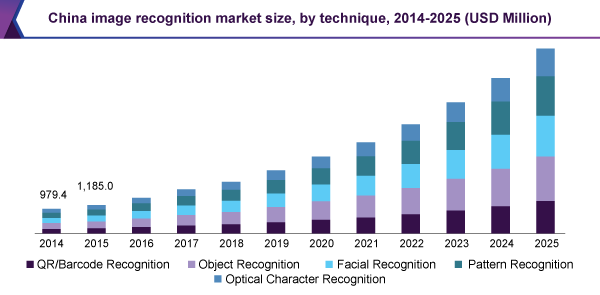 China image recognition market size, by technique, 2014 - 2025 (USD Million)