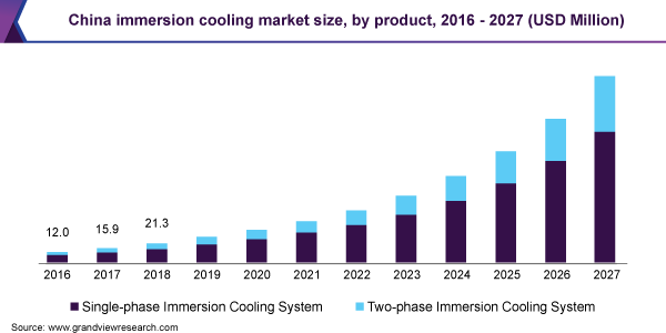 China immersion cooling market size, by product, 2016 - 2027 (USD Million)