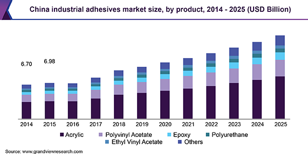 China industrial adhesives market