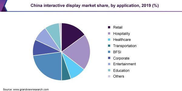 China interactive display market share, by application, 2019 (%)