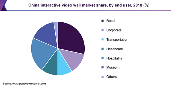 China interactive video wall market share, by end user, 2018 (%)