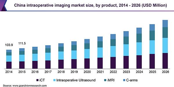 China intraoperative imaging market size