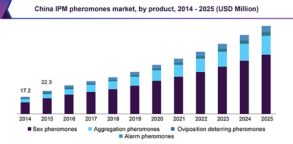 China IPM pheromones market, by product, 2014 - 2025 (USD Million)