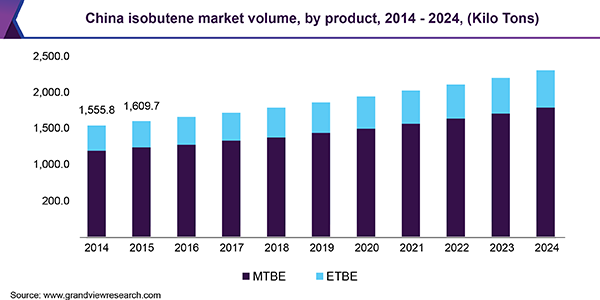 China isobutene market