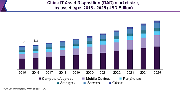 China IT Asset Disposition (ITAD) market