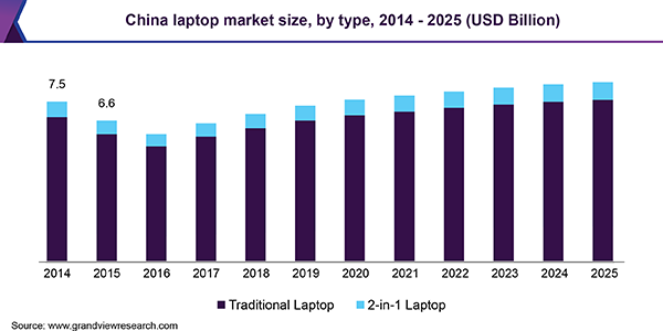 Laptop Market Size, Share, Analysis | Industry Trends Report