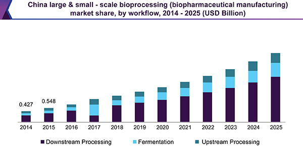 China large & small-scale bioprocessing (biopharmaceutical manufacturing) market